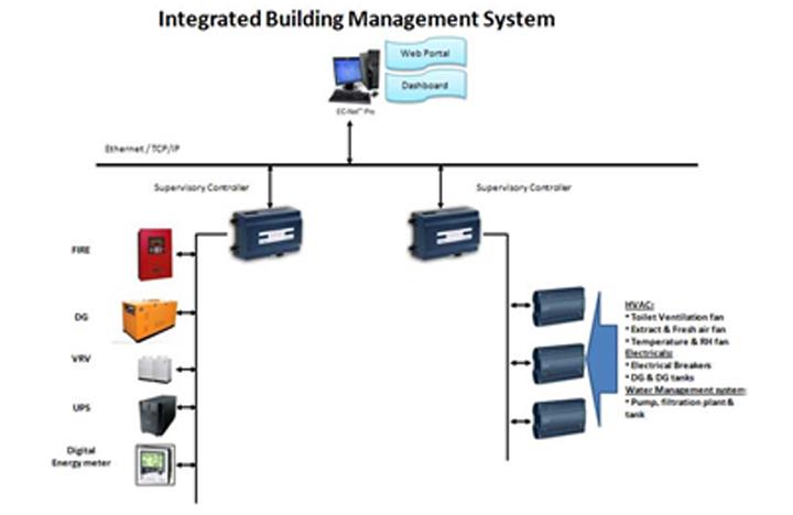 IBMS System